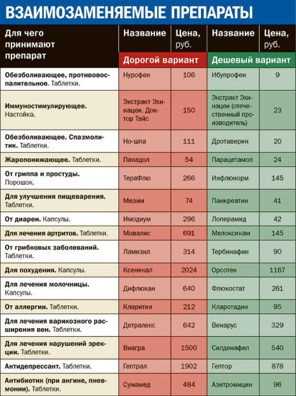 азитромицин российский аналог сумамеда отзывы